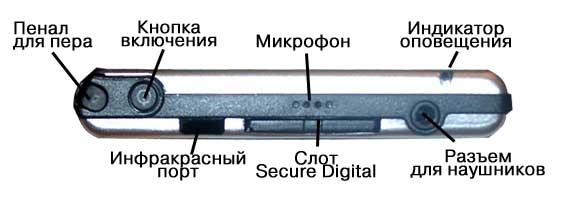 На верхнем торце расположены гнездо для стереонаушников, слот SD/MMC, микрофон, инфракрасный порт, кнопка включения (подсветки) и пенал для пера.