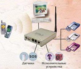 Работа GSM-сигнализации