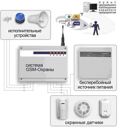 Принцип работы охранной системы на основе GSM-сигнализации