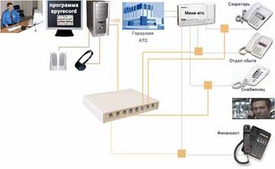 Схема подключения SpyRecord USB A8TLV с применением Мини-АТС Позволяет записывать внутренние телефонные переговоры.